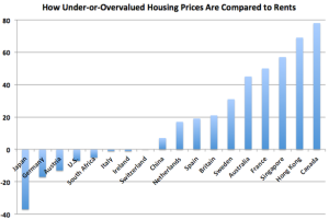 HousingPrices-thumb-615x413-111574